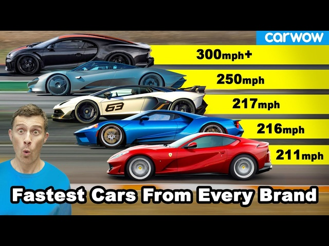 The FASTEST cars from each manufacturer!